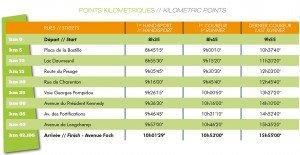 points kilometriques