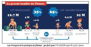 1 Pages de Communiqué Observatoire du fitness_Union Sport et Cycle_ Ipsos